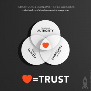 Increase the trust in your brand by boosting your Authority within your marketplace niche, getting more Clarity in your messaging and creating an Emotional connection with your community.